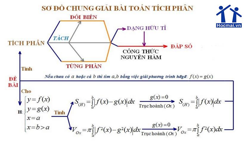 huong-dan-on-thi-dai-hoc--607-1397199945